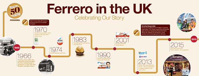 Ferrero celebrates 50 years in the UK